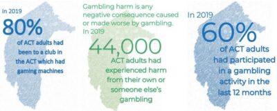 2019 ACT Gambling Survey Results